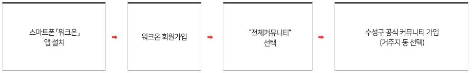 """스마트폰「워크온」앱 설치➪워크온 회원가입➪""""전체커뮤니티"""" 선택➪수성구 공식커뮤니티 가입(거주지 동 선택)"""